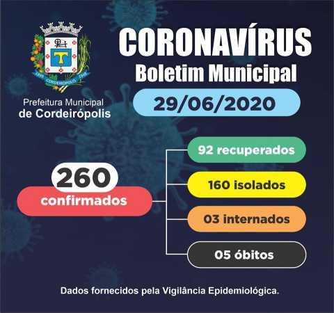 Cordeirópolis chegou a 260 casos confirmados de Covid-19