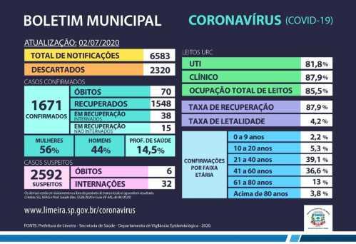Limeira tem 1.671 casos confirmados de coronavírus
