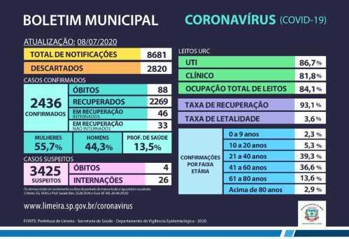 Mais cinco mortes são confirmadas por covid-19 em Limeira; total vai a 88