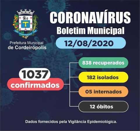 Cordeirópolis tem 1037 casos confirmados de coronavírus