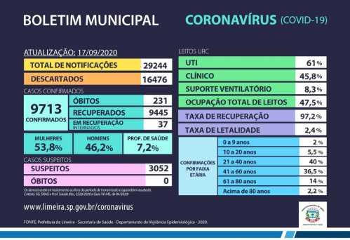 Saúde confirma mais 135 casos  de coronavírus em Limeira