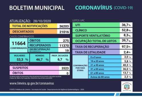 Limeira confirma 34 novos casos de coronavírus