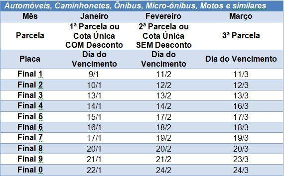 PLACA 3: pagamento do IPVA 2020 com desconto de 3% vence na segunda-feira, 13/1