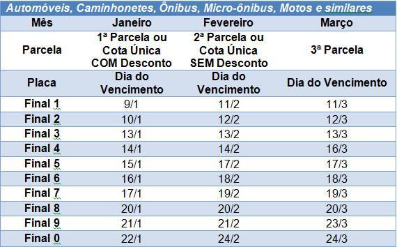PLACA 5: pagamento do IPVA 2020 com desconto de 3% vence nesta quarta-feira, 15/1
