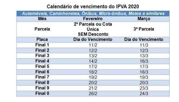 Proprietários de veículos com placa final 0 podem pagar o IPVA 2020 até quarta-feira (26)