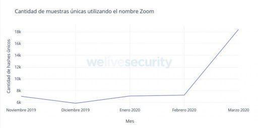 Arquivos maliciosos que se passam por apps de videochamadas aumentaram em até 154%
