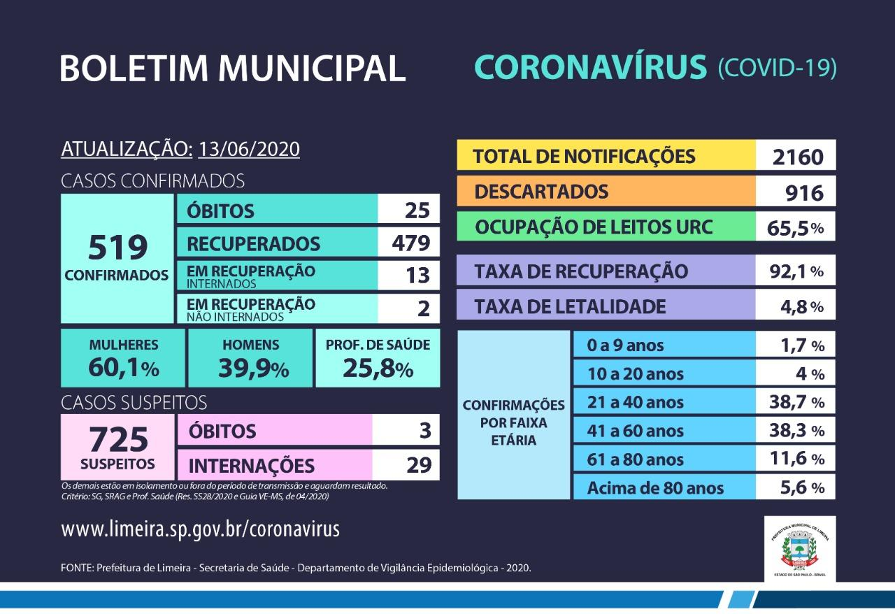 Mais duas mortes por Covid-19 confirmadas em Limeira