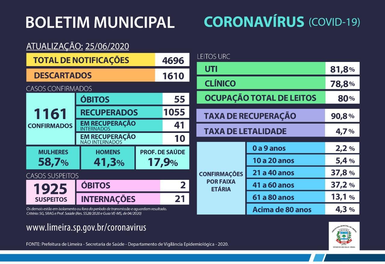 Casos confirmados de coronavírus em Limeira somam 1.161; nova morte é registrada