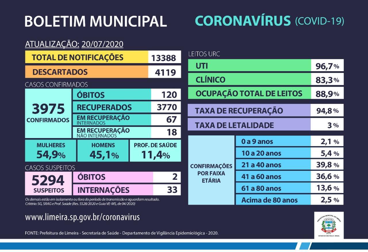 Limeira tem mais seis mortes em decorrência do coronavírus