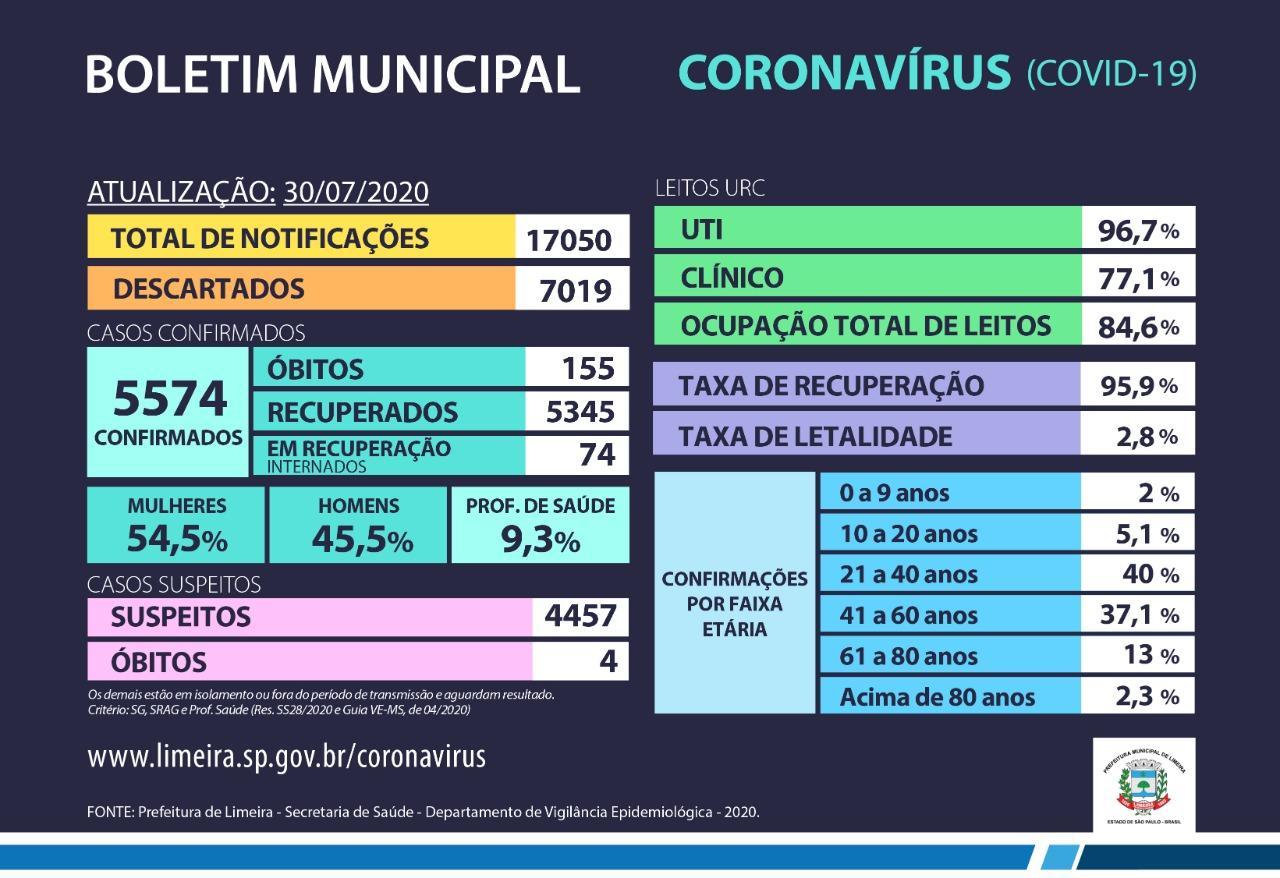 Coronavírus: mais sete óbitos são confirmados em Limeira