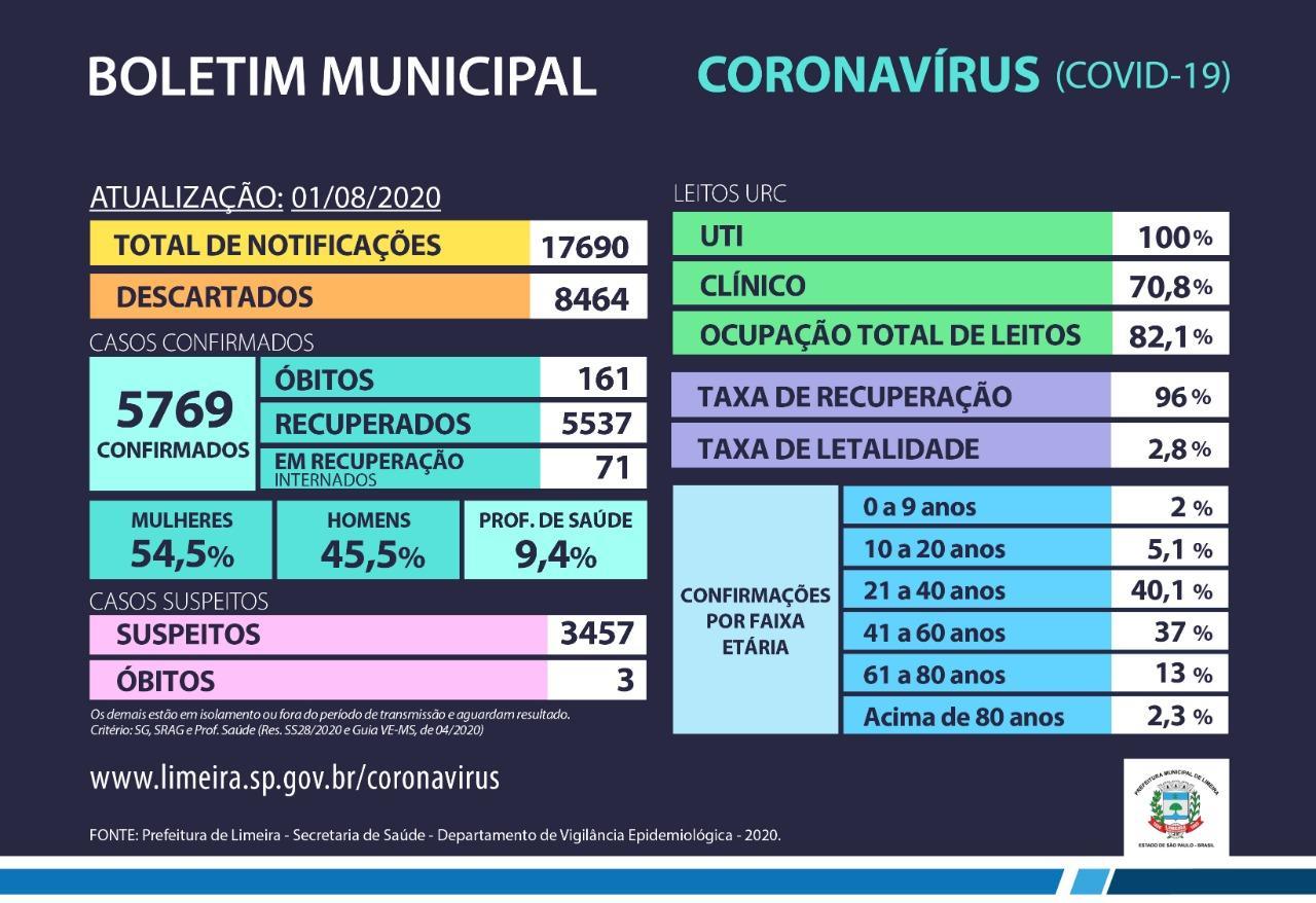 Mortes em decorrência do coronavírus chegam a 161 em Limeira
