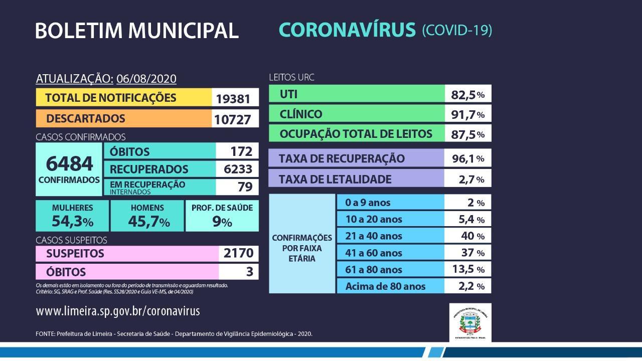 Limeira registra 110 novos casos de coronavírus