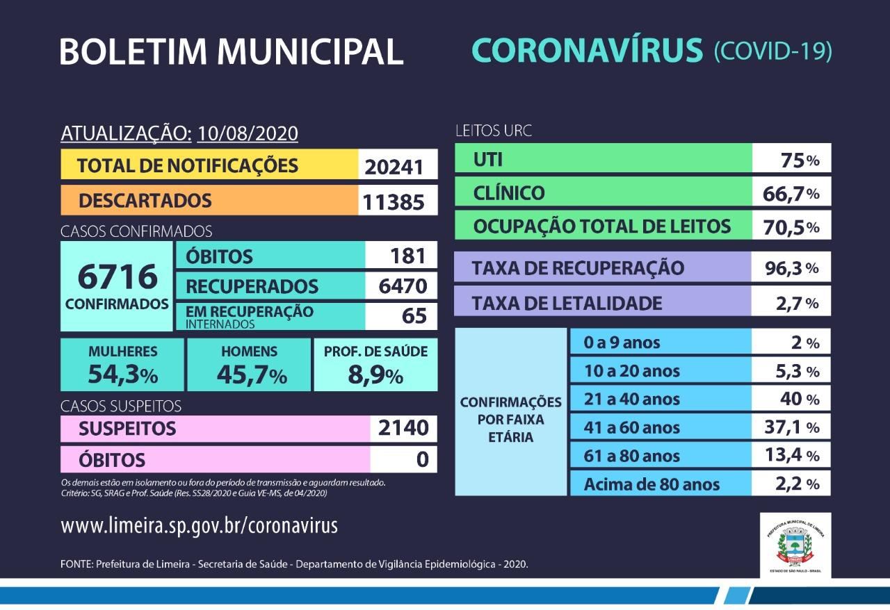 Casos confirmados de coronavírus chegam a 6.716 em Limeira