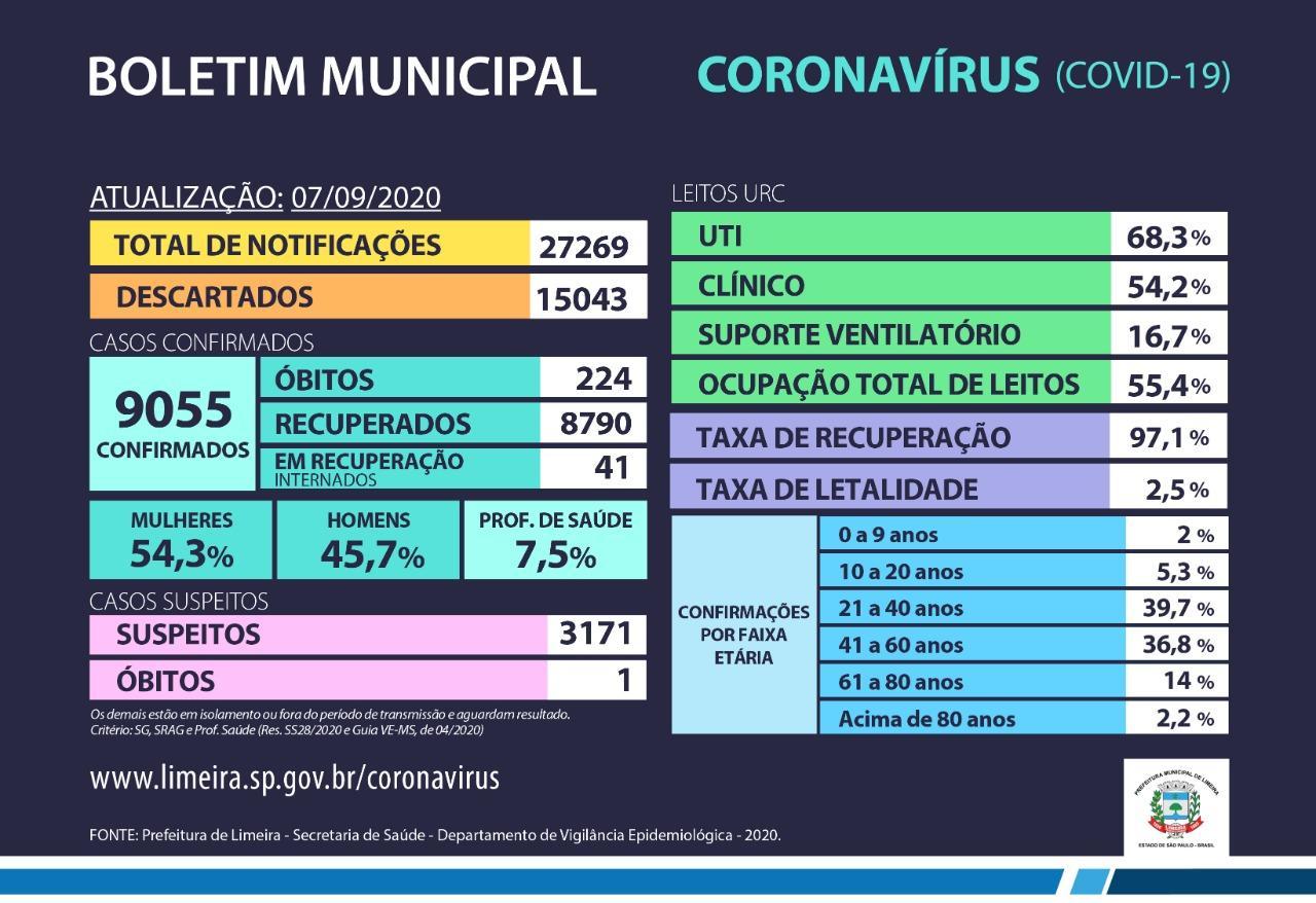20 novos casos de coronavírus são confirmados neste feriado em Limeira