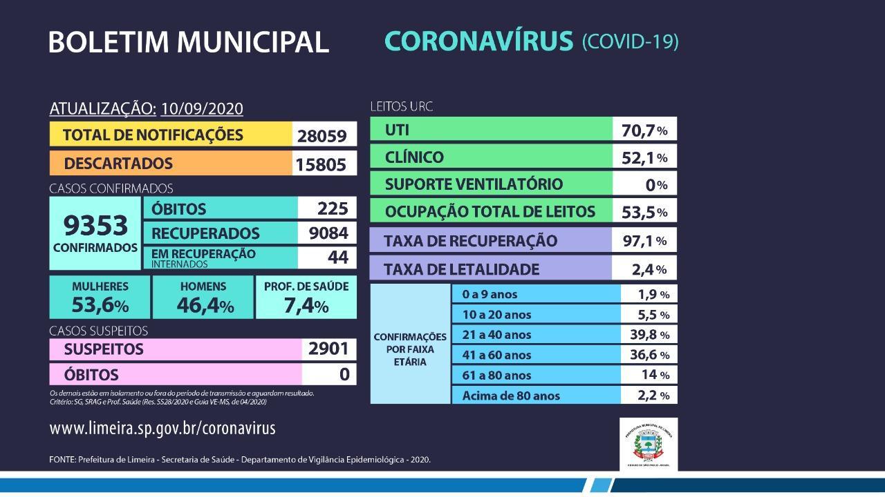 Limeira chega a 9.084 casos recuperados de coronavírus