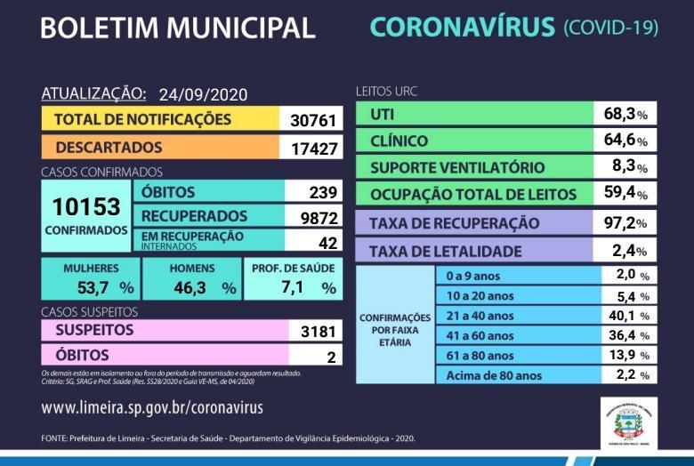 Mais 41 casos de Covid-19 são confirmados em Limeira