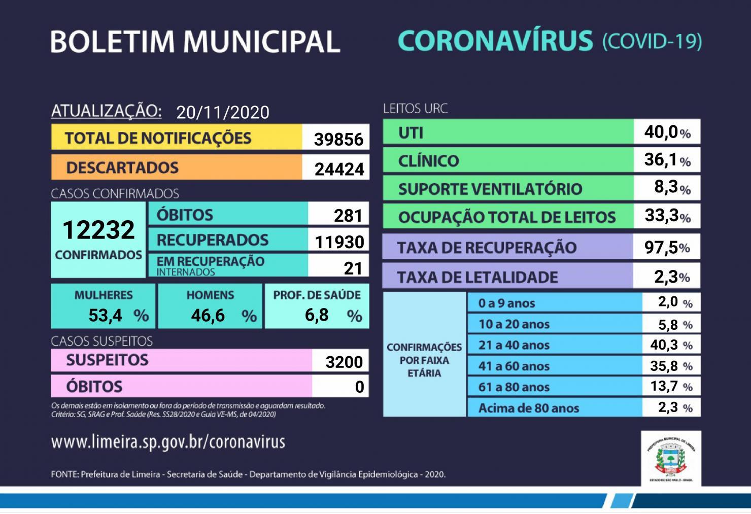Mais 20 casos de coronavírus são confirmados em Limeira