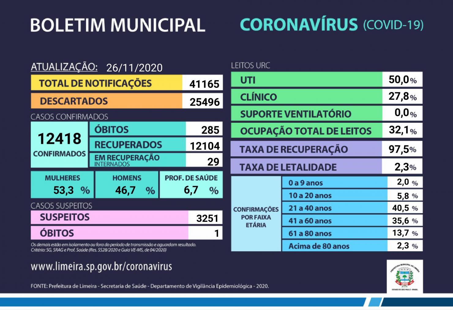Limeira tem 12.104 pessoas recuperadas da Covid-19