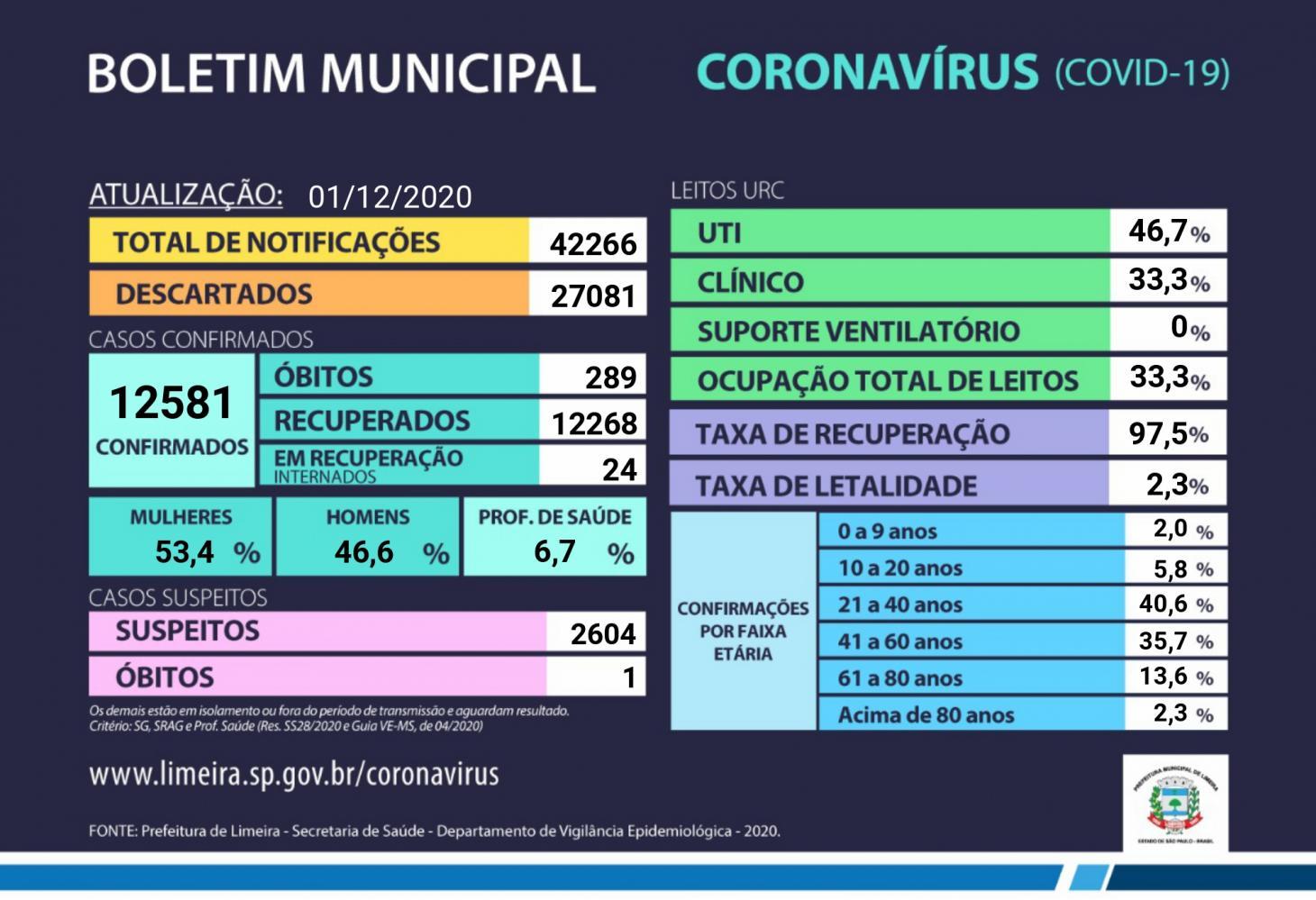 Limeira confirma mais 42 casos de coronavírus