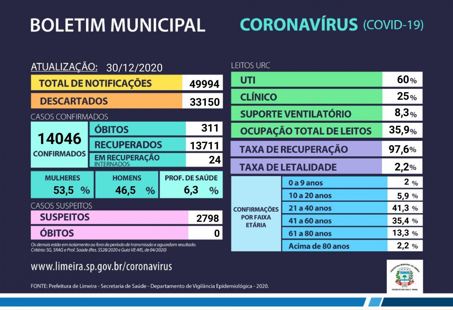 Ocupação de leitos da URC em Limeira é de 35,9% nesta quarta-feira