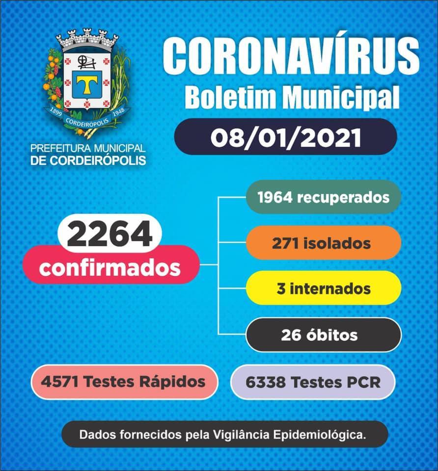 Cordeirópolis tem 2264 casos confirmados de coronavírus