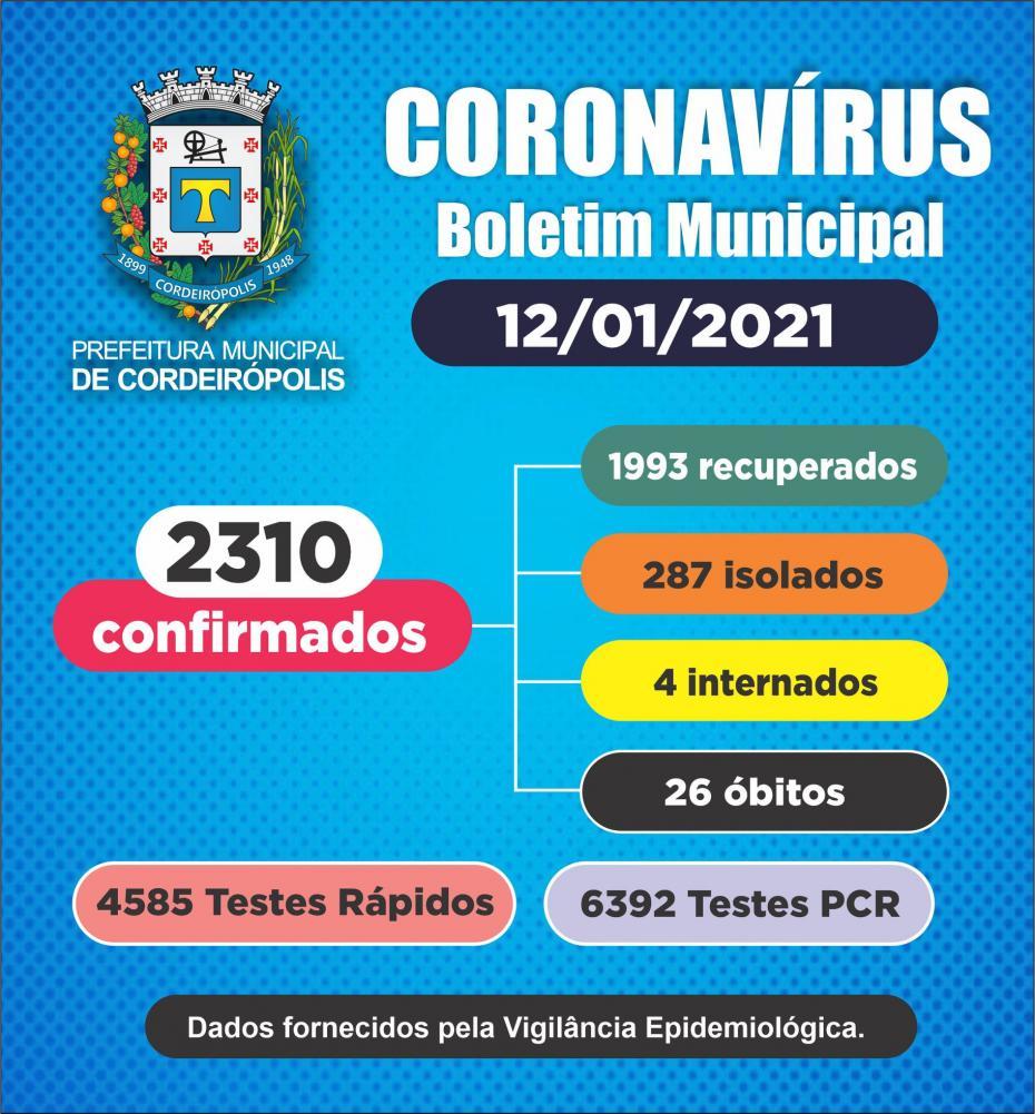 Cordeirópolis tem 2310 casos confirmados de coronavírus
