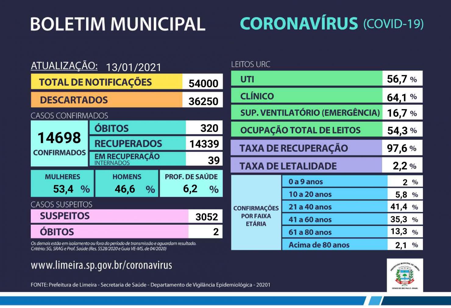 Internações gerais em Limeira têm ocupação total de 78,8%