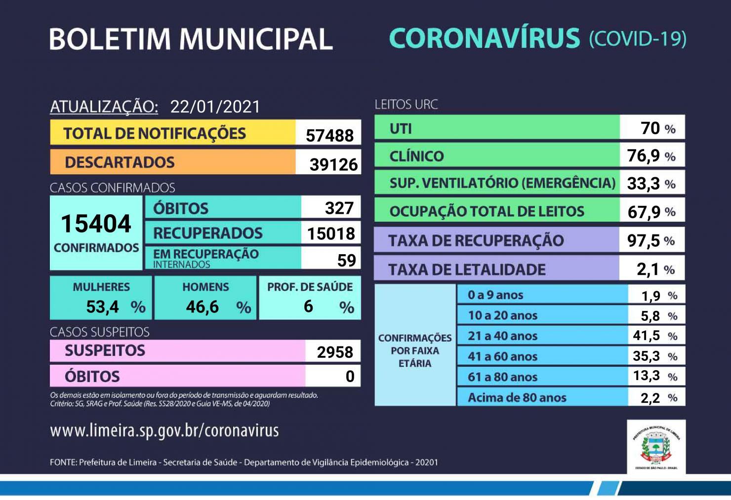 Ocupação da UTI na Unidade de Referência Coronavírus em Limeira chega a 70%