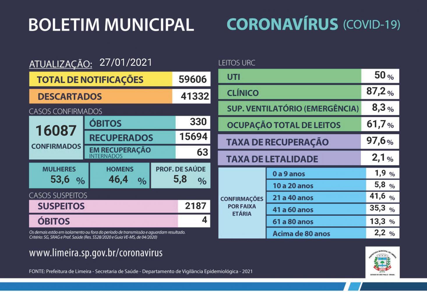 Limeira ultrapassa 16 mil infectados por coronavírus