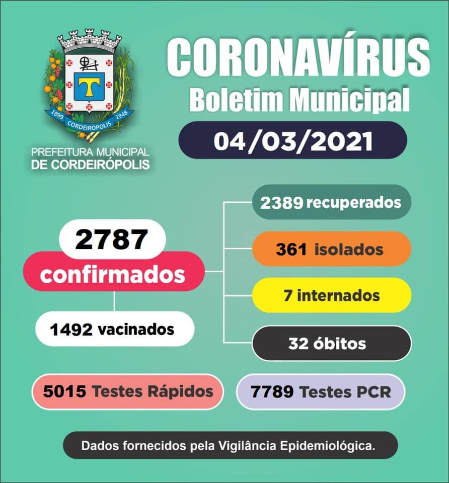 Cordeirópolis tem 2787 casos confirmados de coronavírus