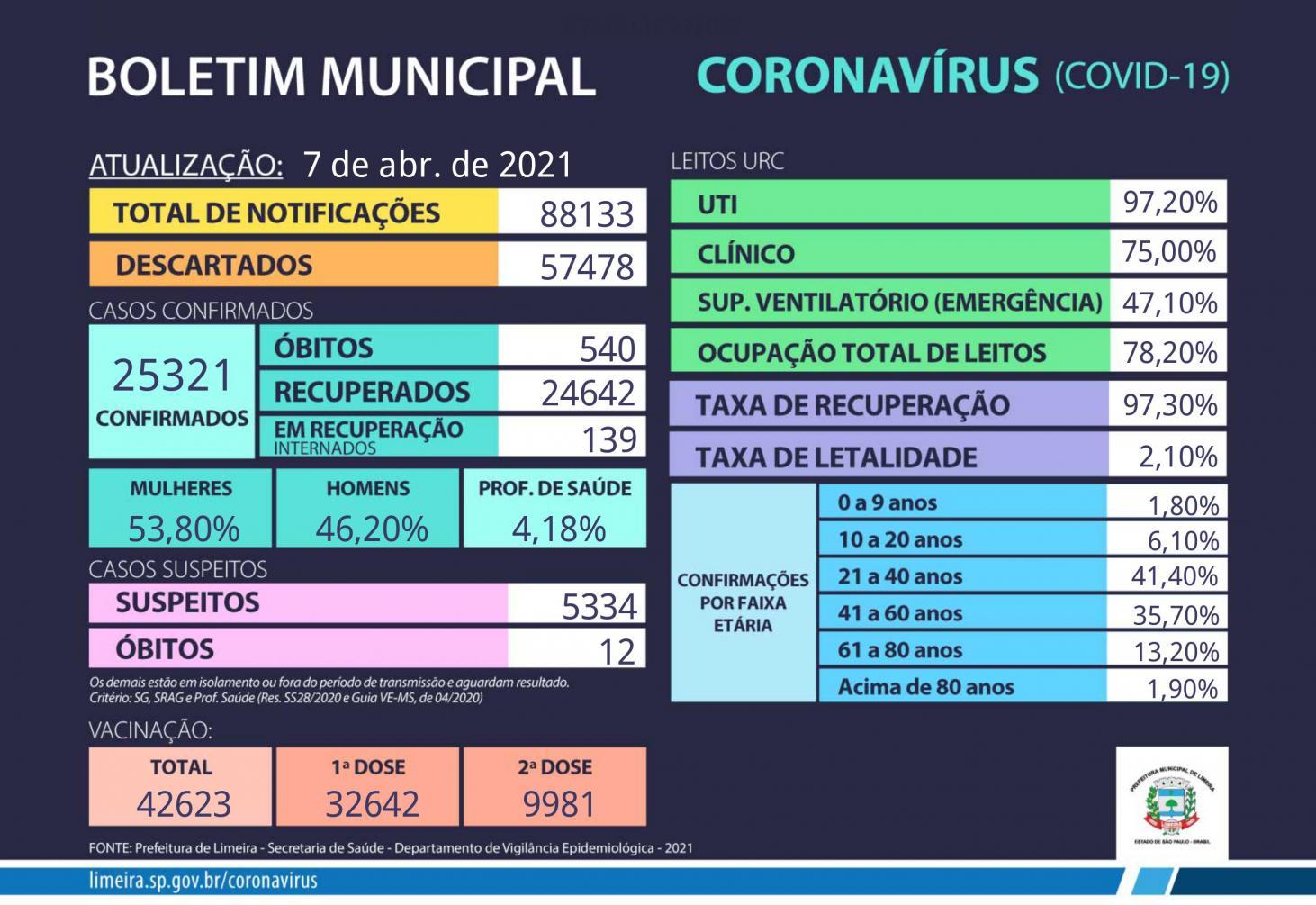Mais uma morte em decorrência da Covid-19 é confirmada em Limeira