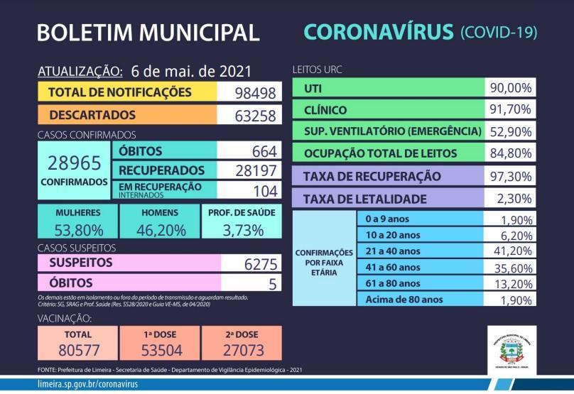 Limeira confirma a morte de mais três pessoas em decorrência da Covid-19