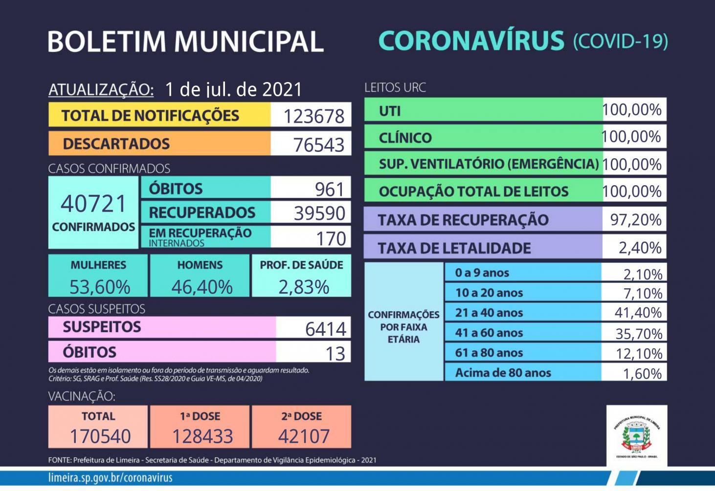 Com mais cinco casos, Limeira chega a 961 mortes pela Covid-19