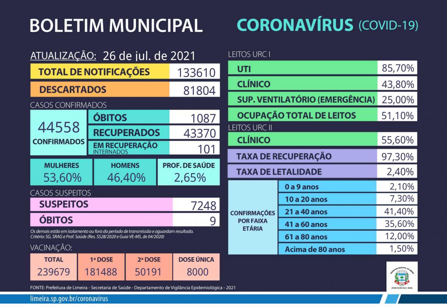 Limeira tem 1.087 mortos pela Covid