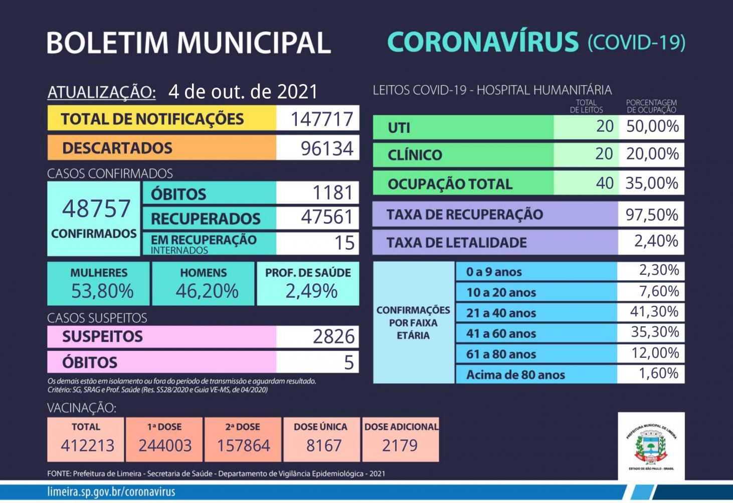 Limeira tem 48.757 casos confirmados de covid; recuperados são 47.561